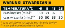 Tabela: czas utwardzania masy w zależności od temperatury