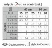 Tabela przedstawiająca zużycie masy chemicznej QUIKSET Q700 w zależności od wielkości słupka i nawierconego otworu
